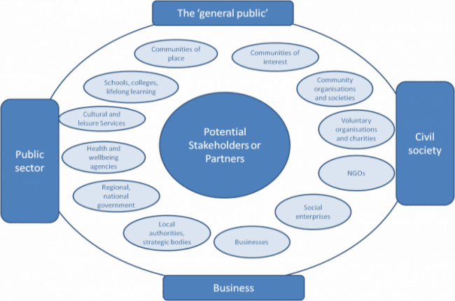 Image detailing potential stakeholders and partners for university engagement